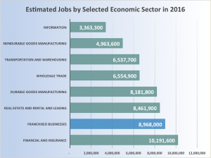 estimated-jobs-by-selected-economic-sector