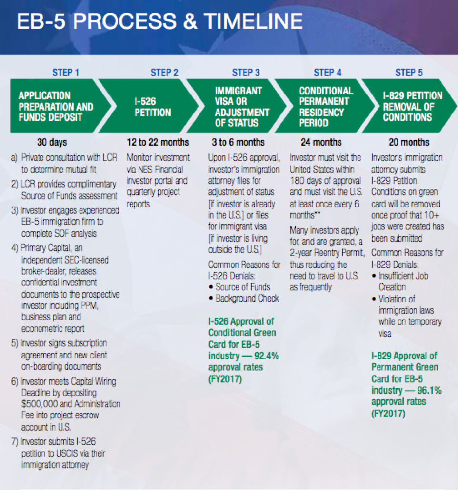 EB-5 Investment Process & Timeline