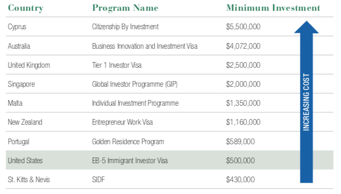 Residency by investment Costs Table Overview
