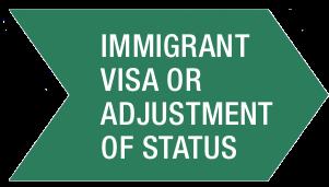 Green Immigrant Visa or Adjustment of Status Arrow