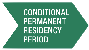 Green Conditional Permanent Residency Period Arrow
