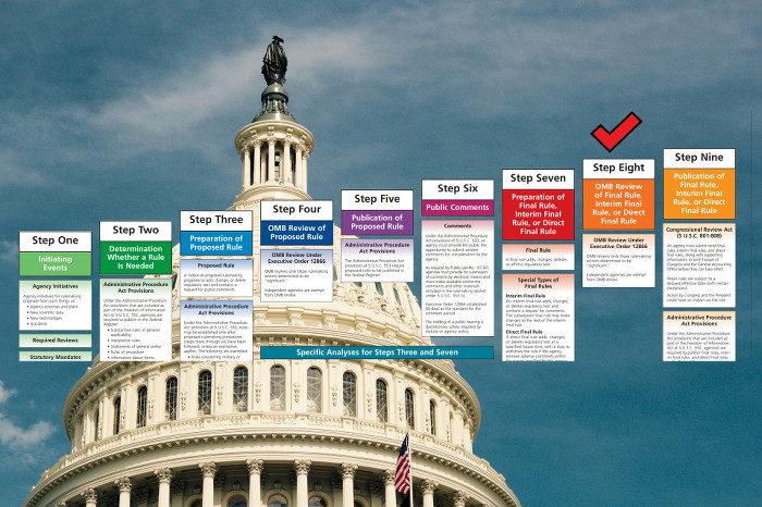 Steps for evaluating OMB with congress background