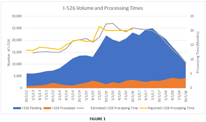 I-526 petitions update: volume and waiting time | LCR Capital Partners