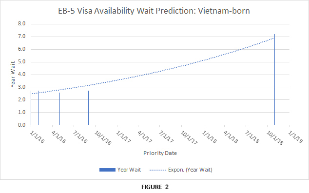 Vietnam born EB-5 petitions